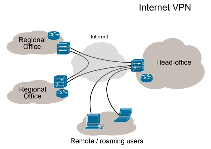 Read more about the article How to setup OpenVPN on Debian server