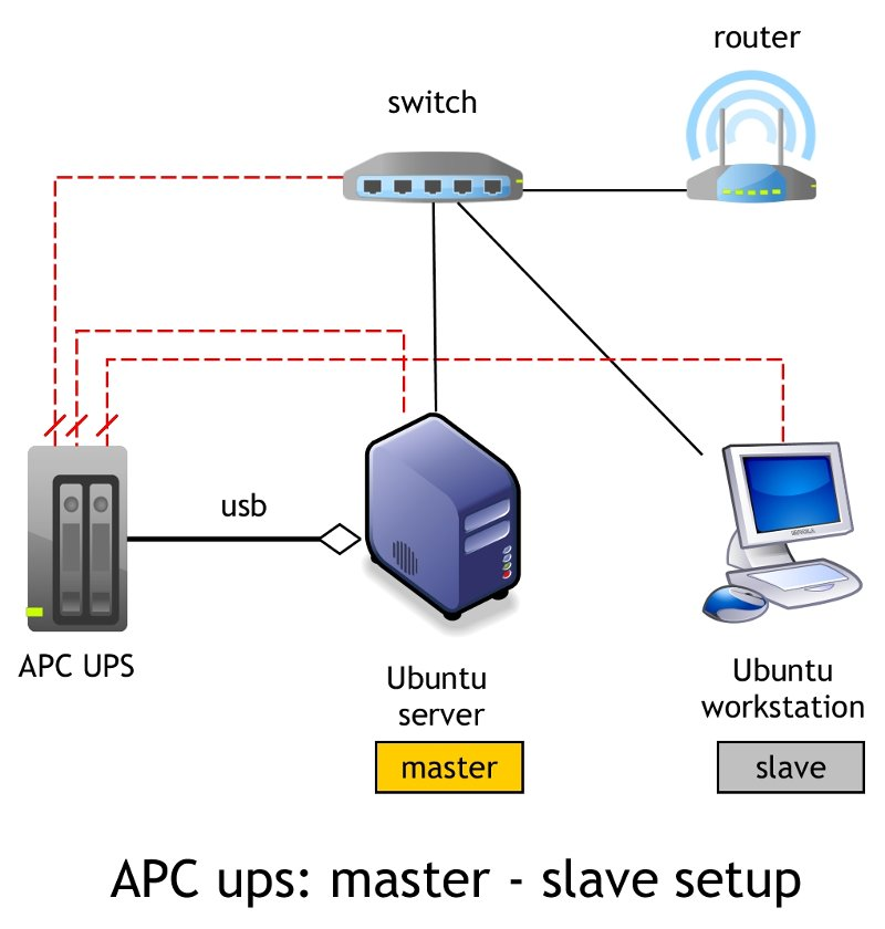 Read more about the article How to Use APC UPS with Two or More Computers – apcupsd Master Slave Setup