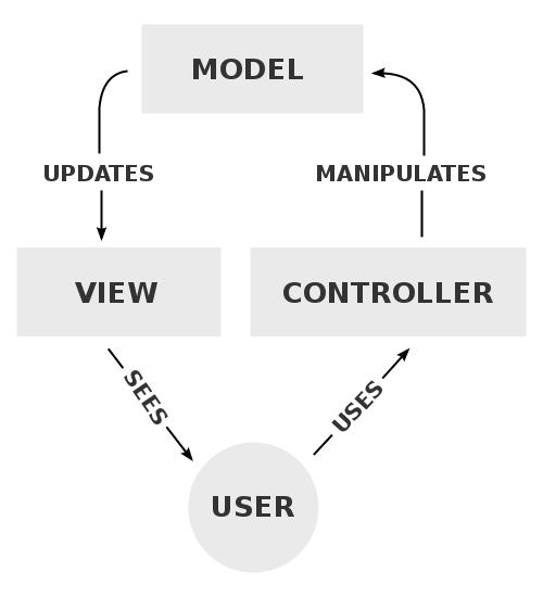 MVC Process