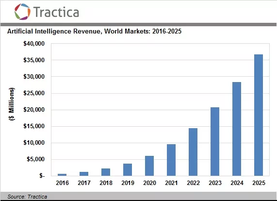 Tractica AI Revenue 2016 2025