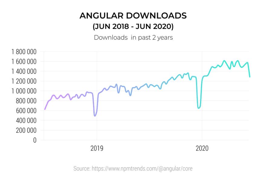 Angular Downloads Jun-2018 Jun-2020