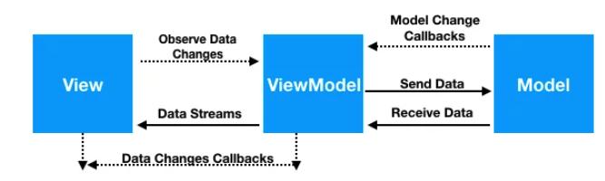 Angular MVVM Architecture
